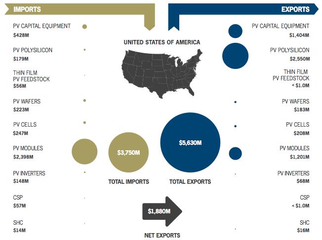 U.S. solar exports chart