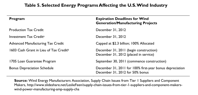 US wind energy programs