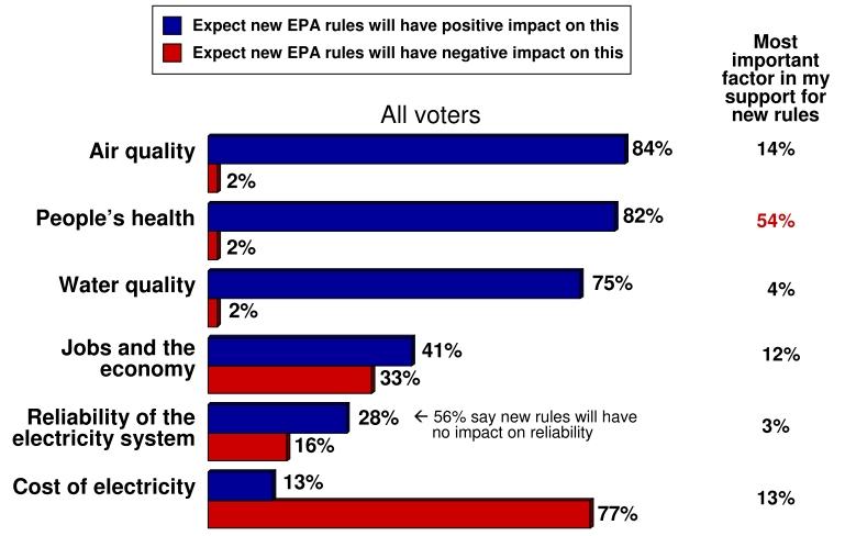 Ceres EPA poll