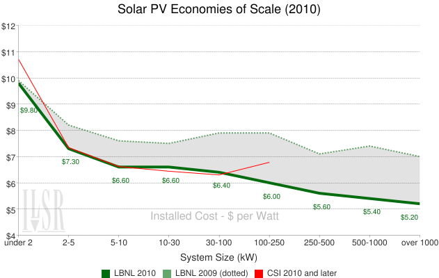 Solar PV economies of scale