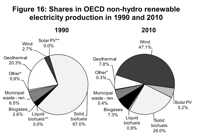 Renewables growth, 1990-2010