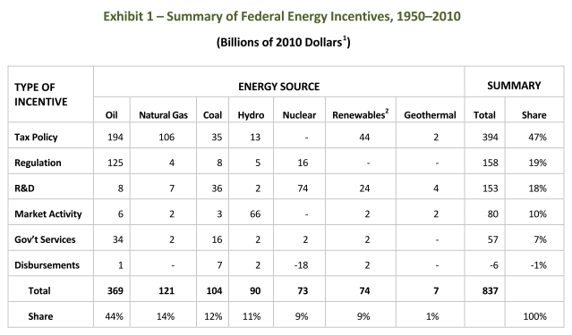 MISI - energy subsidies from 1950-2010