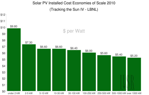 Solar cost economies of scale chart