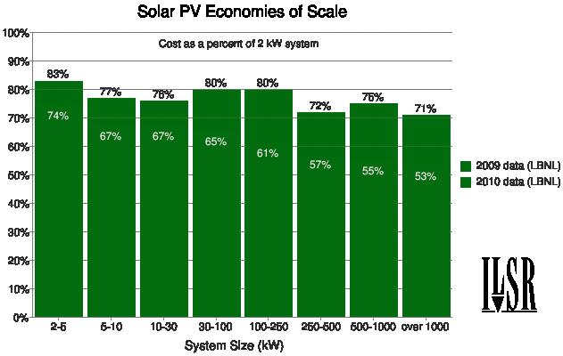 solar economies of scale 2009-2010