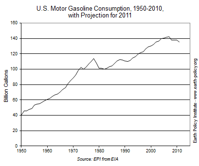 Graph of U.S. Motor Gasoline Consumption, 1950-2010, with Projection for 2011