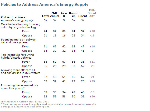Pew chart: Policies to Address America's Energy Supply