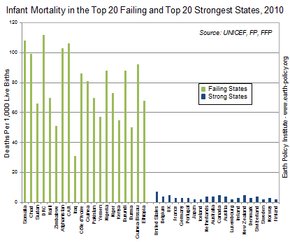 Infant Mortality in the Top 20 Failing and Top 20 Strongest States, 2010