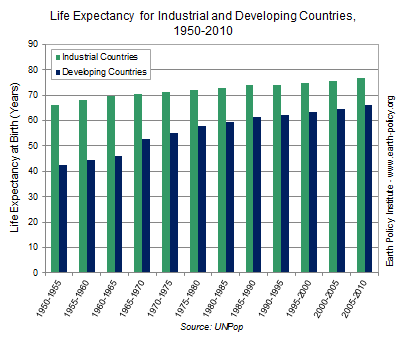 Graph on Life Expectancy for Industrial and Developing Countries, 1950-2010