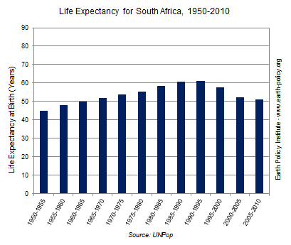Graph on Life Expectancy for South Africa, 1950-2010