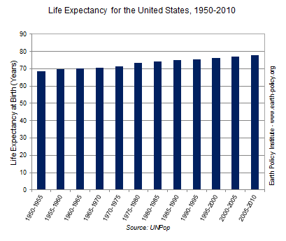 Graph on Life Expectancy for the United States, 1950-2010