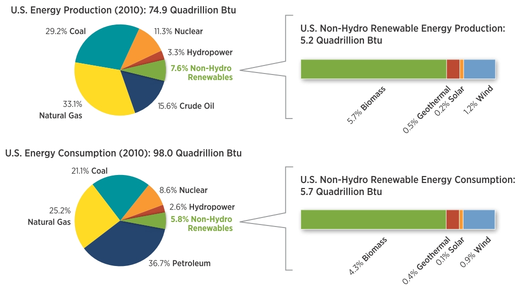 NREL: US energy production & consumption