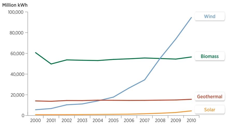 NREL: US wind growth