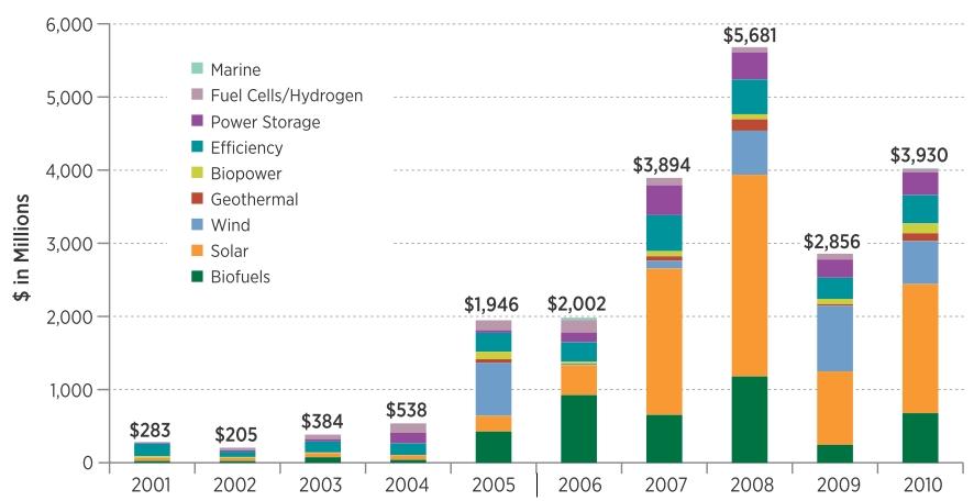 NREL: US renewables investment