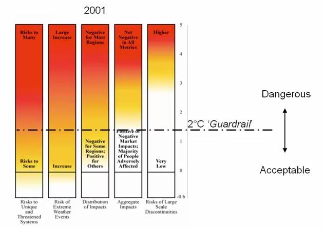 The 2°C guardrail