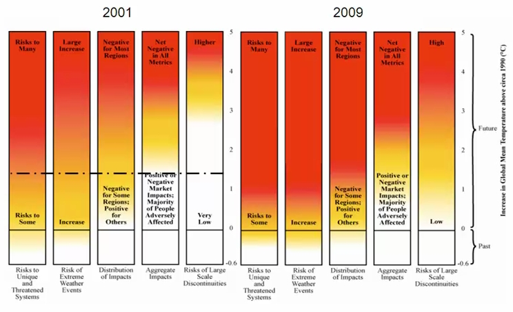 Acceptable climate damages, then and now.