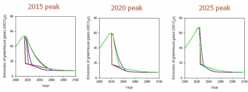 Peak emissions