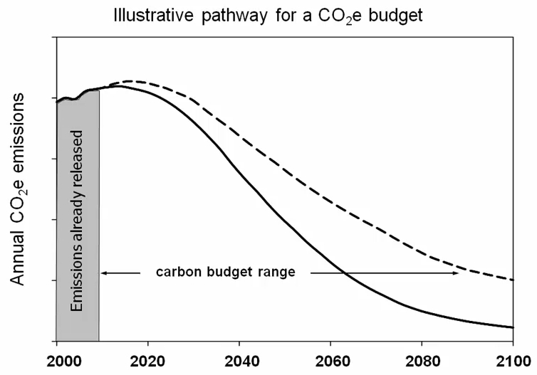Carbon reduction pathway