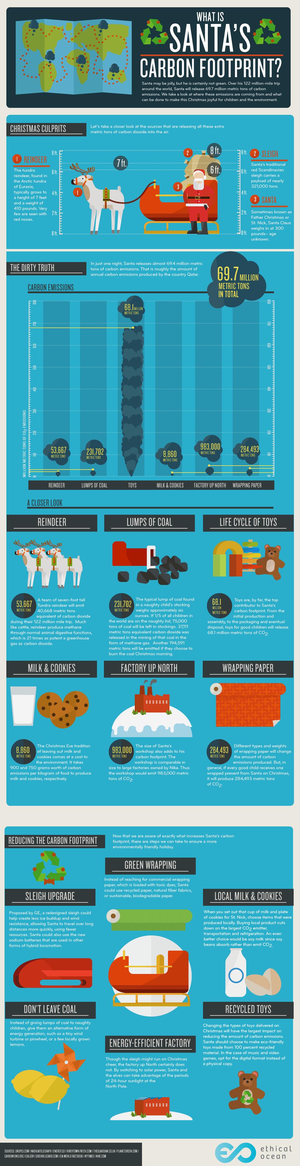 Santa's carbon footprint.