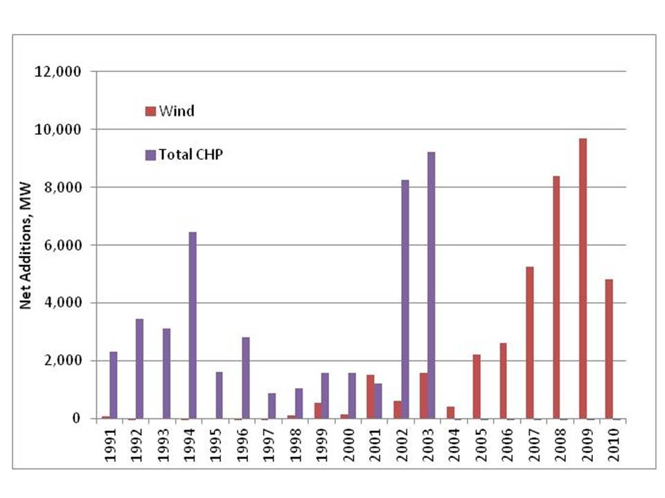 Wind and CHP, 1990-2010