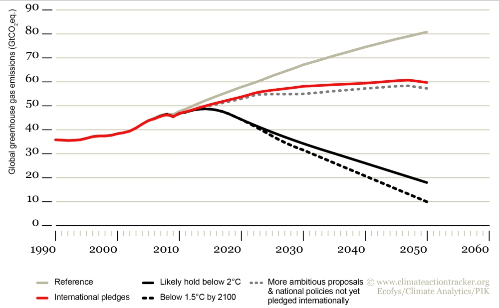 Climate Action Tracker: scenarios