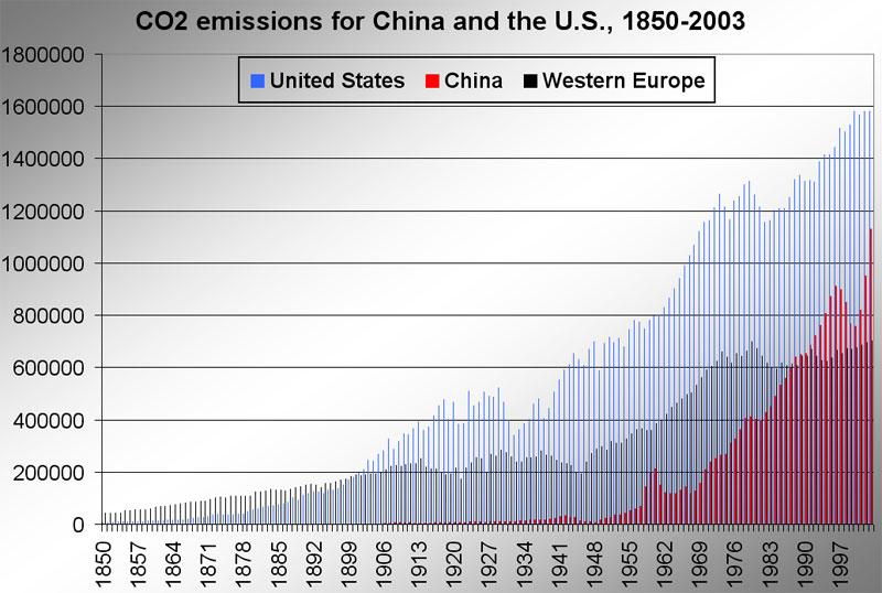 Historical emissions