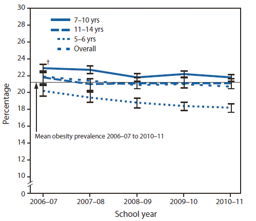 obesity_chart