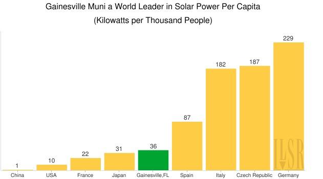 Gainesville solar per capita