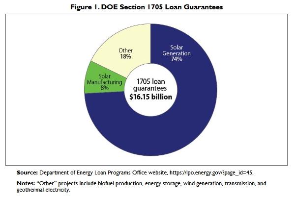 Congressional Research Service: 1705 loan guarantee program