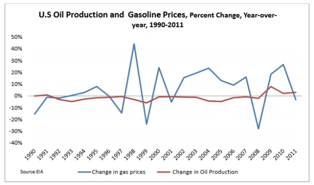Bingaman: gas prices and U.S. oil production