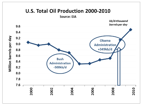 Bingaman: U.S. oil production under Bush & Obama