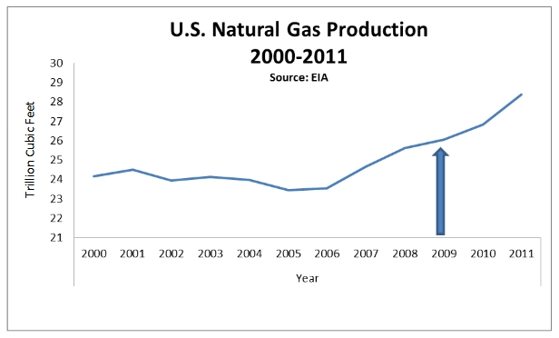 Bingaman: U.S. natural gas production