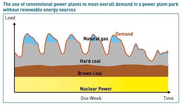 GREA: fossil fuel baseload, midload, peaker