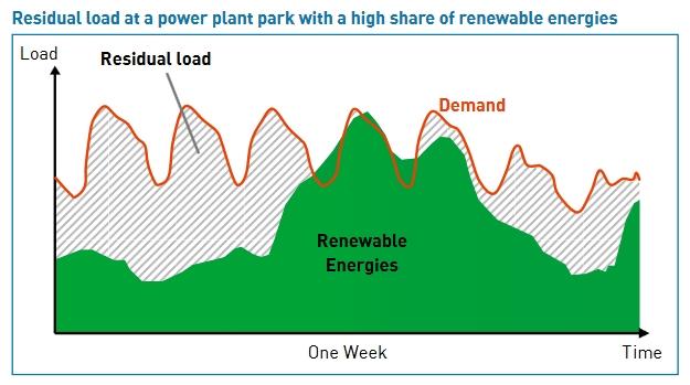 GREA: renewables