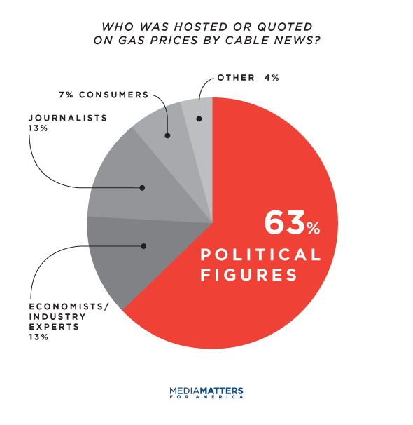 Media Matters: who was hosted and quoted on gas prices