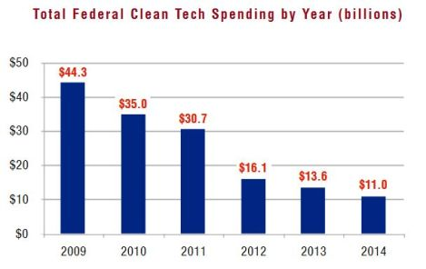 Boom & Bust: the coming cleantech cliff