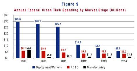 Boom & Bust: subsidies by focus