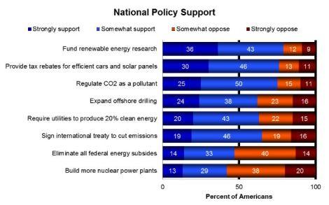 Yale-George Mason energy policy survey