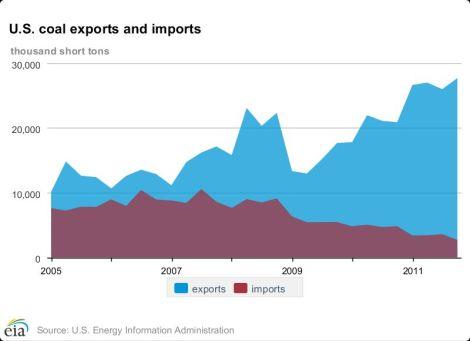 EIA: coal exports