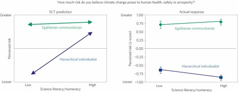 Kahan: climate polarization and scientific literacy