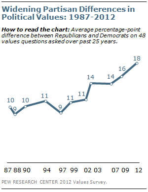 Pew Study: Growing partisan divide
