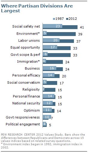Pew Study: Widest gaps
