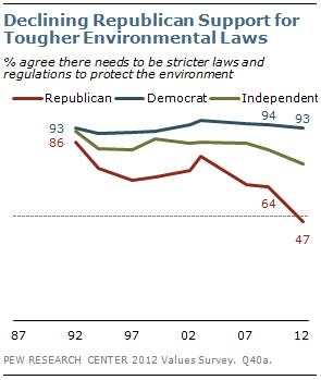 Pew Study: Environment