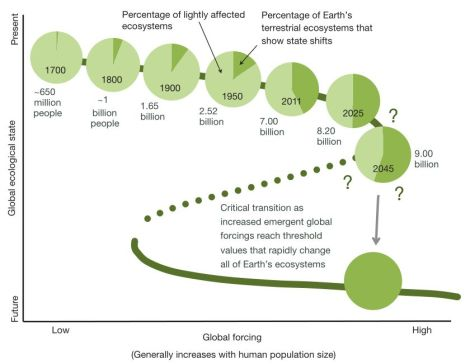 Nature: Earth approaches a state shift
