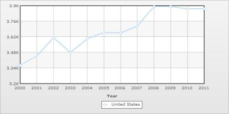 US electricity consumption, 2000-2011