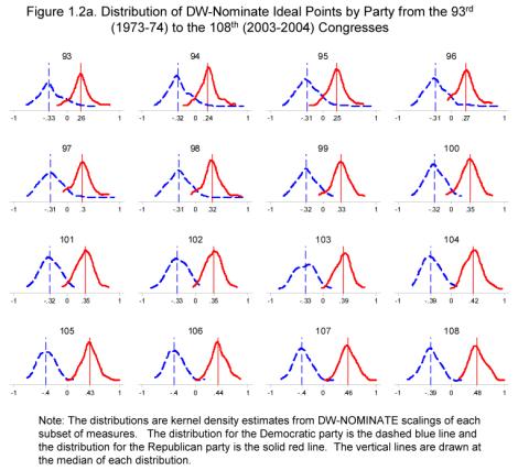 DW-NOMINATE scores, 1973-2004