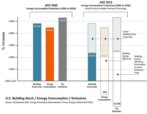 EIA projections for building energy consumption, best available tech, 2005 vs 2012