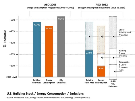 EIA projections for building energy consumption, 2005 vs 2012