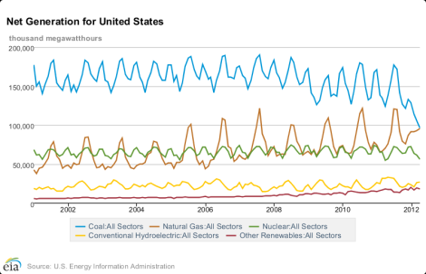 EIA: electricity generation by source, 2000-2012
