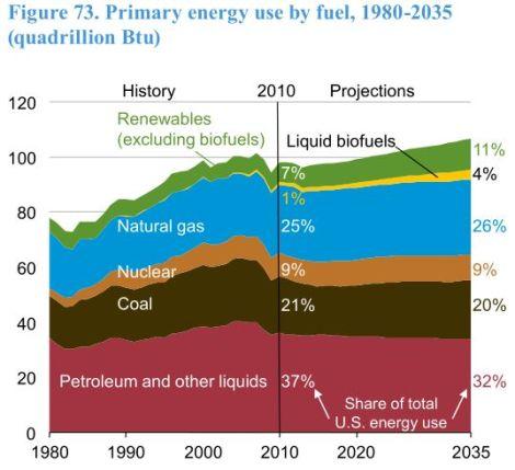 EIA: energy demand to 2035