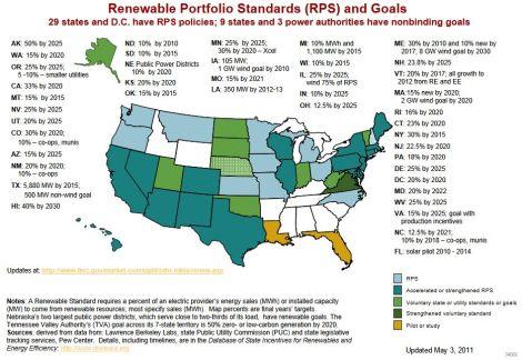 FERC: renewable energy standards, 2011